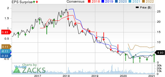 RPC, Inc. Price, Consensus and EPS Surprise