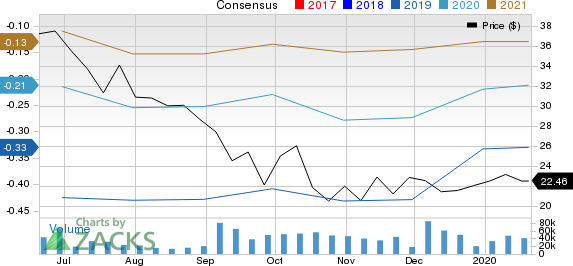 Slack Technologies, Inc. Price and Consensus