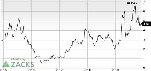 Catalyst Pharmaceuticals, Inc. Price