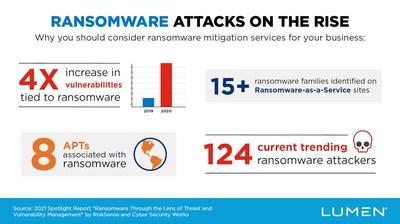 Ransomware attacks on the rise. Lumen's Ransomware Assessment Program designed to fight ransomware attacks before they strike.