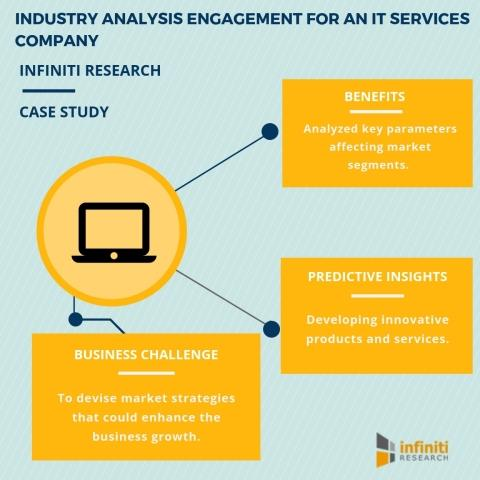 Developing a future proof business strategy with the help of an developing a future proof business strategy with the help of an industry analysis template infiniti research wajeb Image collections