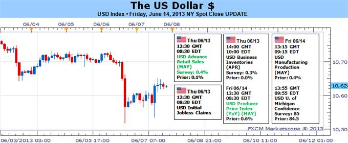 Forex_US_Dollar_Make_or_Break_Week_as_the_Fed_Decides_the_Taper_body_Picture_5.png, US Dollar: Make or Break Week as the Fed Decides the Taper