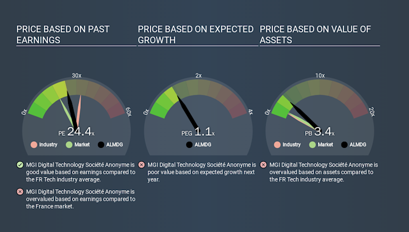 ENXTPA:ALMDG Price Estimation Relative to Market, February 2nd 2020