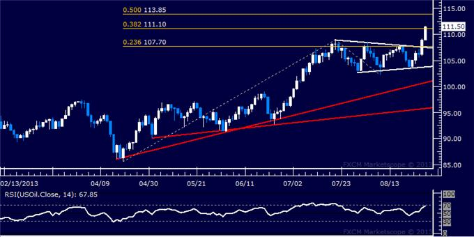 Forex_US_Dollar_Inching_Downward_SPX_500_Snaps_9-Month_Trend_body_Picture_8.png, US Dollar Inching Downward, SPX 500 Snaps 9-Month Trend