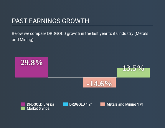 NYSE:DRD Past Earnings Growth May 14th 2020