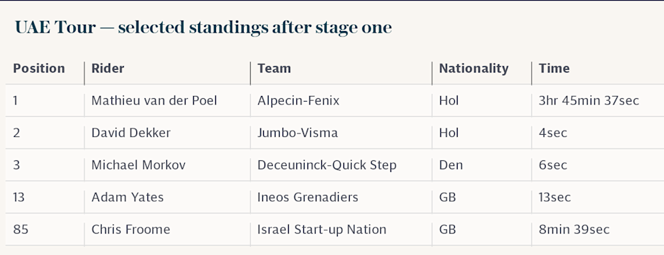 UAE Tour — selected standings after stage one