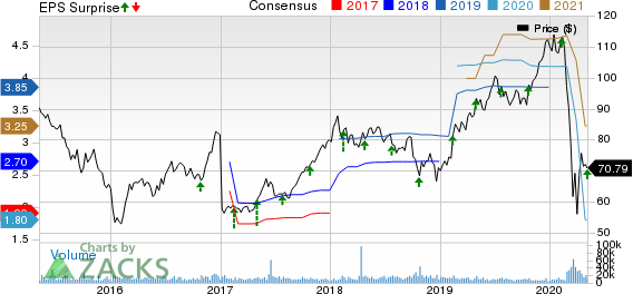 Hilton Worldwide Holdings Inc Price, Consensus and EPS Surprise