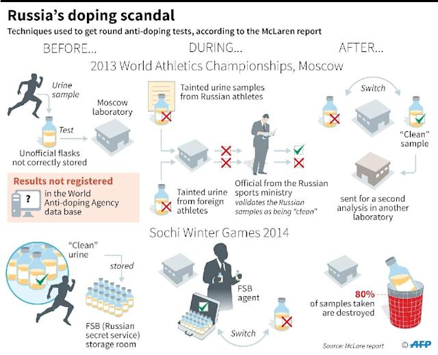 The Russia doping scandal (AFP Photo/Jonathan STOREY)