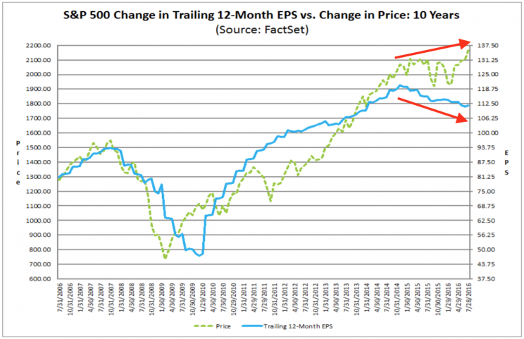 For months, prices have been gong up as earnings have come down.