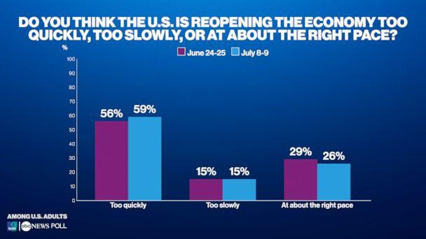 Do you think the U.S. is reopening the economy too quickly, too slowly, or at about the right pace? (ABC News/Ipsos Poll)