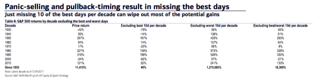 There's substantial risk in market timing. (Merrill Lynch)