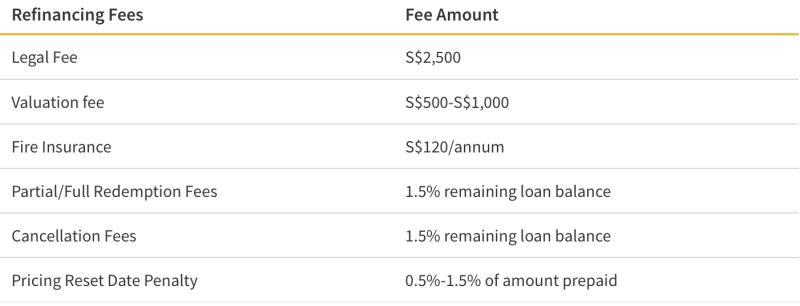 Home Loan Refinancing Fees