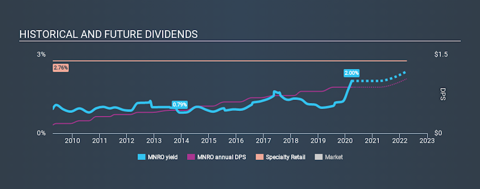 NasdaqGS:MNRO Historical Dividend Yield March 27th 2020