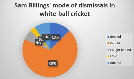 Sam Billings has previously been guilty of throwing his wicket away by playing aerial shots