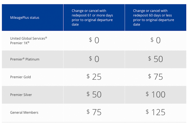 United Airlines fee chart.