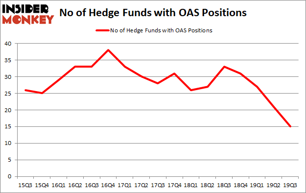 Is OAS A Good Stock To Buy?