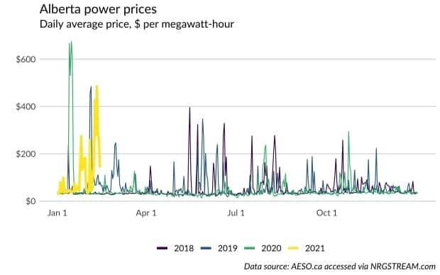Alberta and Texas put their faith in the market when it comes to the power grid. Over the years, this has worked reasonably well. Alberta's and Texas's power markets tend to result in lower — but more volatile — prices.