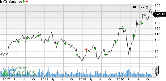 Skyworks Solutions, Inc. Price and EPS Surprise
