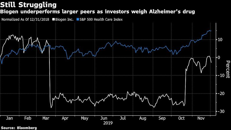 Biogen Downgraded by Baird Analyst Over Move to Salvage Alzheimer's Drug