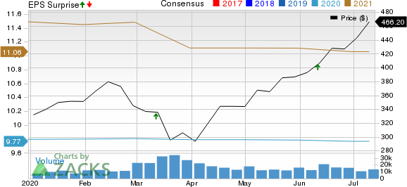 Adobe Systems Incorporated Price, Consensus and EPS Surprise