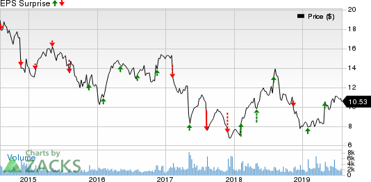 Wesco Aircraft Holdings, Inc. Price and EPS Surprise