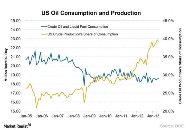 US Oil Consumption and Production 2013-08-06