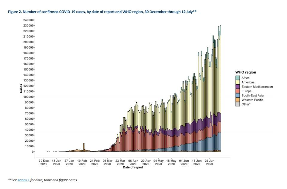 WHO chart showing global cases july 12 - WHO
