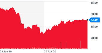Brent crude oil prices this year. Chart: Yahoo Finance UK