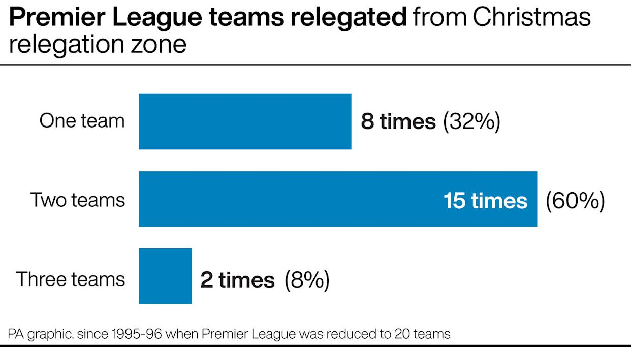 Premier League teams relegated from bottom three positions at Christmas