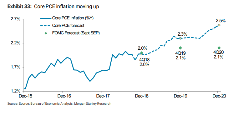 Morgan Stanley predicts 30% chance of recession on 2020
