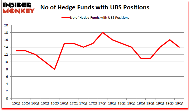 Is UBS A Good Stock To Buy?