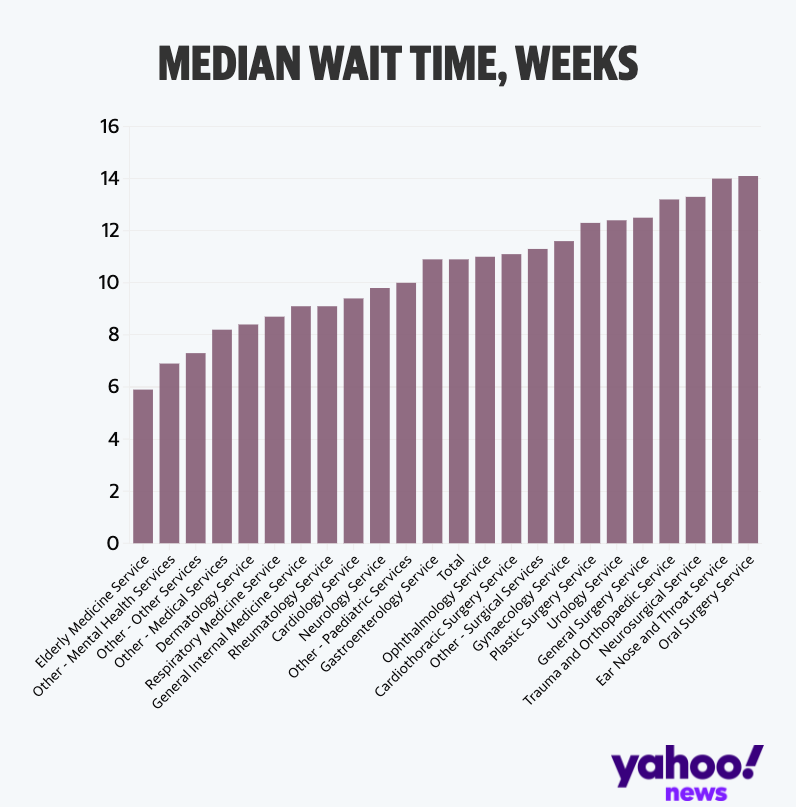 Median waiting times for NHS treatment, by treatment type (Yahoo News UK/Flourish/NHS England)