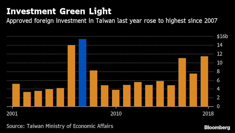 China's Trade War Is Taiwan's Opportunity to Bring Cash Home