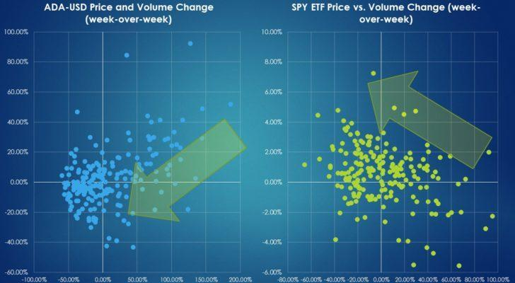 Behavioral trading comparison between Cardano and SPY ETF