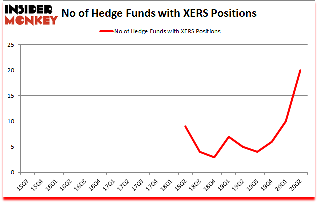Is XERS A Good Stock To Buy?
