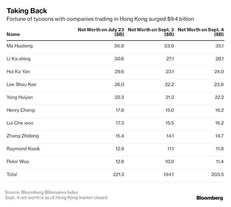 Hong Kong's Tycoons Recoup $9 Billion on Optimism Unrest to Ease