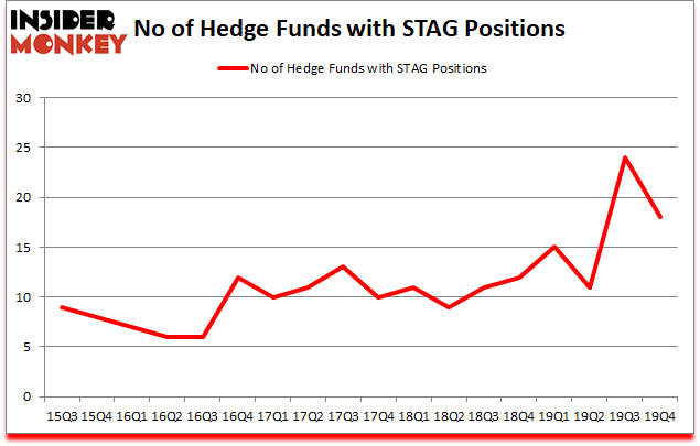 Is STAG A Good Stock To Buy?