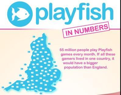 Playfish in Numbers