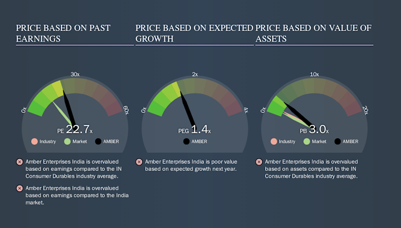 NSEI:AMBER Price Estimation Relative to Market, October 19th 2019