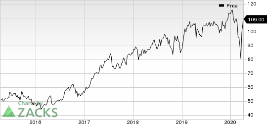 Hill-Rom Holdings, Inc. Price