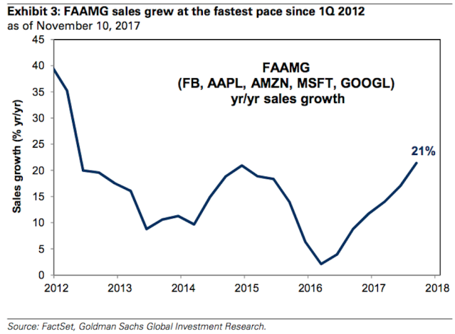 Sales growth among the FAAMG stocks — Facebook, Apple, Amazon, Microsoft, and Google — is at a more than six-year high. (Source: Goldman Sachs)