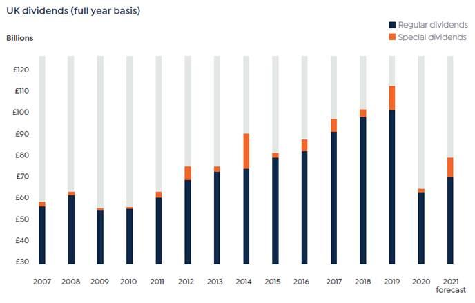 Dividends beat initial forecasts, with payouts excluding special dividends at £24.3bn, up 43.8%. Chart: Link Group