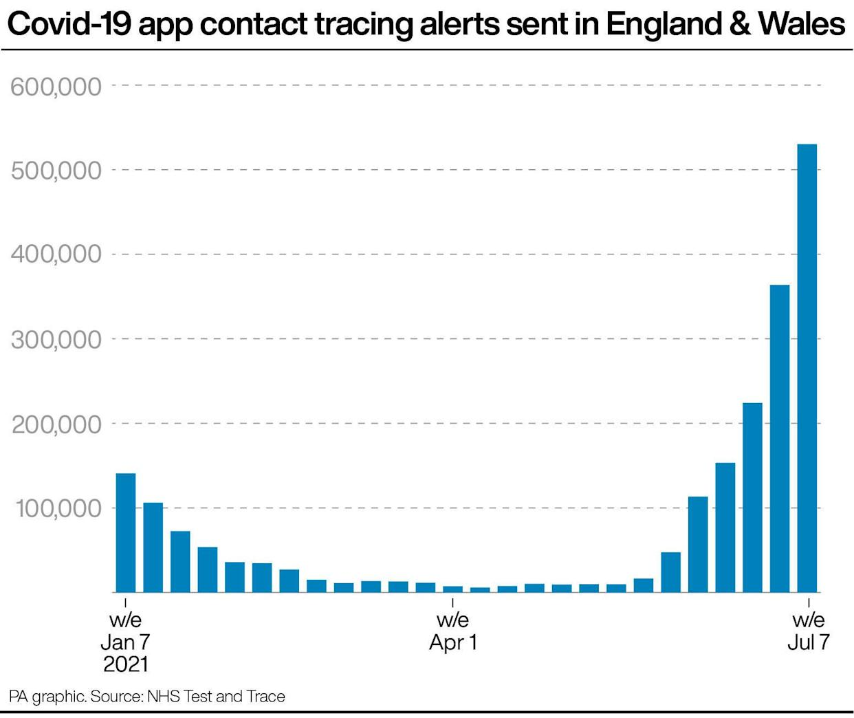 COVID app alerts are surging. (PA)