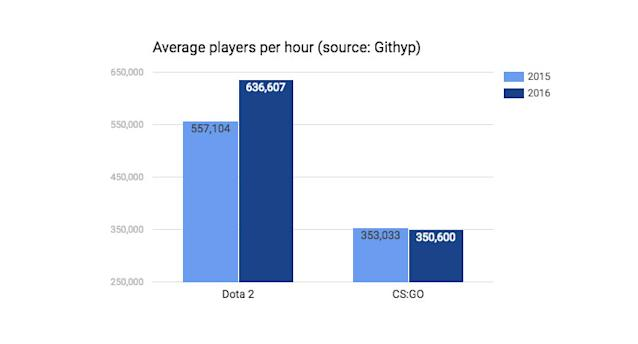 Updated: CS:GO's average number of players fell slightly, while Dota 2's increased. (Source: Githyp)