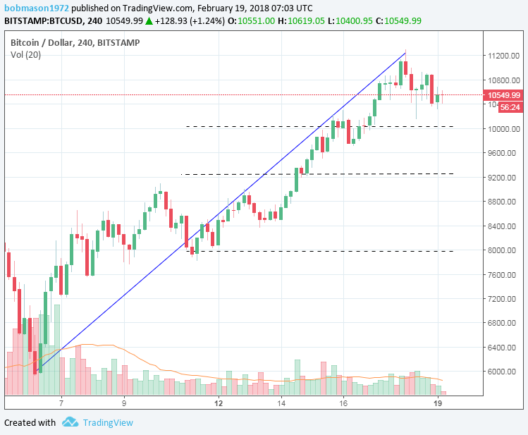 BTC/USD 19/02/18 4-hourly Chart