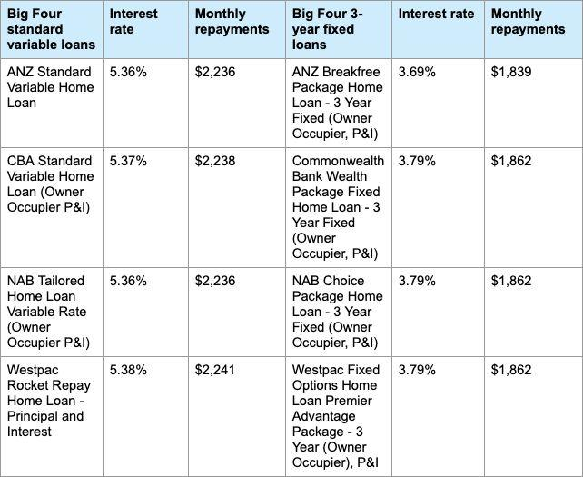 The monthly repayments of a $400,000 (over 30 years) home loan with variable rate loans and fixed loans. Source: Finder