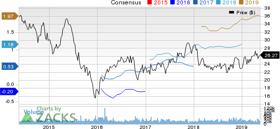 Cabot Oil & Gas Corporation Price and Consensus