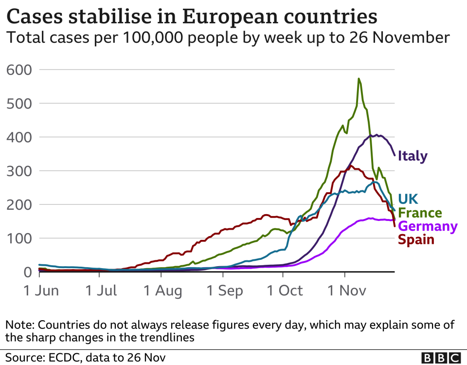 Line chart shows cases in selected European countries, updated 27 Nov