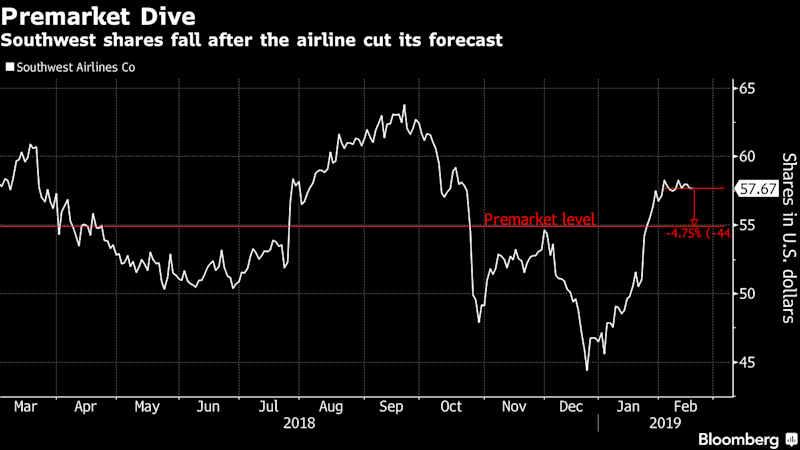Southwest Airlines Stock Is Falling Because the Government Shutdown Still Looms Large