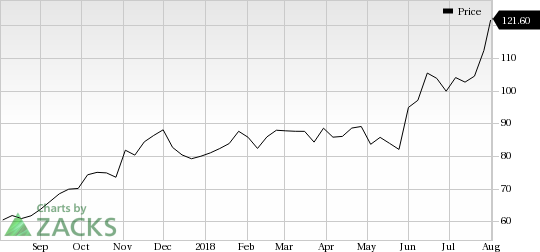 LivaNova (LIVN) saw a big move last session, as its shares jumped more than 10% on the day, amid huge volumes.
